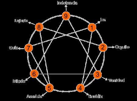 pasiones-eneagrama-subtipos
