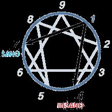 subtipo 1 eneagrama
