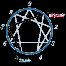 subtipo 7 eneagrama