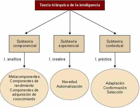 teoria-triarquica-barcelona