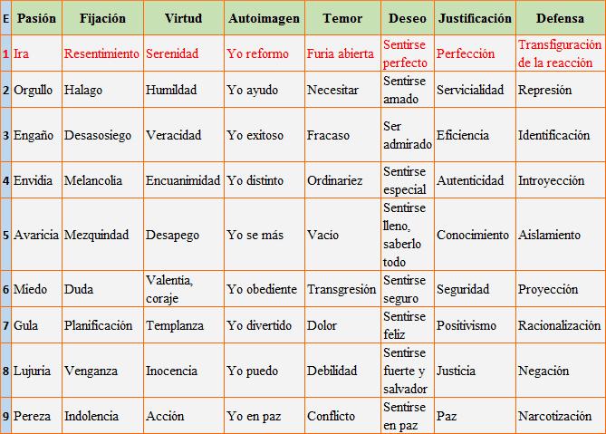 los cinco lenguajes del amor gratis pdf