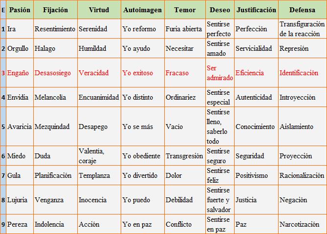 Eneatipo 3 Subtipos Ejemplos Cómo Tratarlo Su Origen